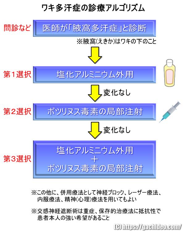 腋窩多汗症 治療の流れ